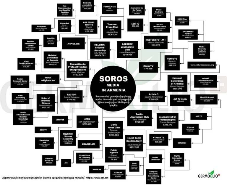 Армянские СМИ, частично или полностью финансируемые Соросом.  Расследование + Инфографика